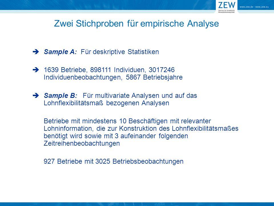 Zwei Stichproben für empirische Analyse Sample A: Für deskriptive Statistiken 1639 Betriebe, 898111 Individuen, 3017246 Individuenbeobachtungen, 5867