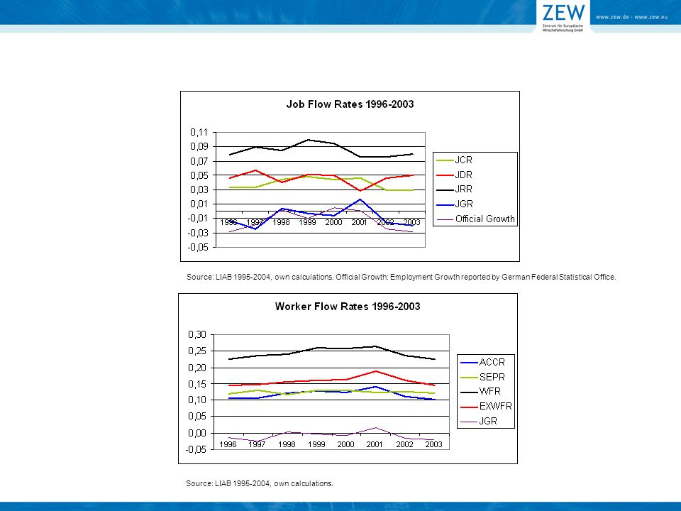 Source: LIAB 1995-2004, own calculations. Source: LIAB 1995-2004, own calculations.