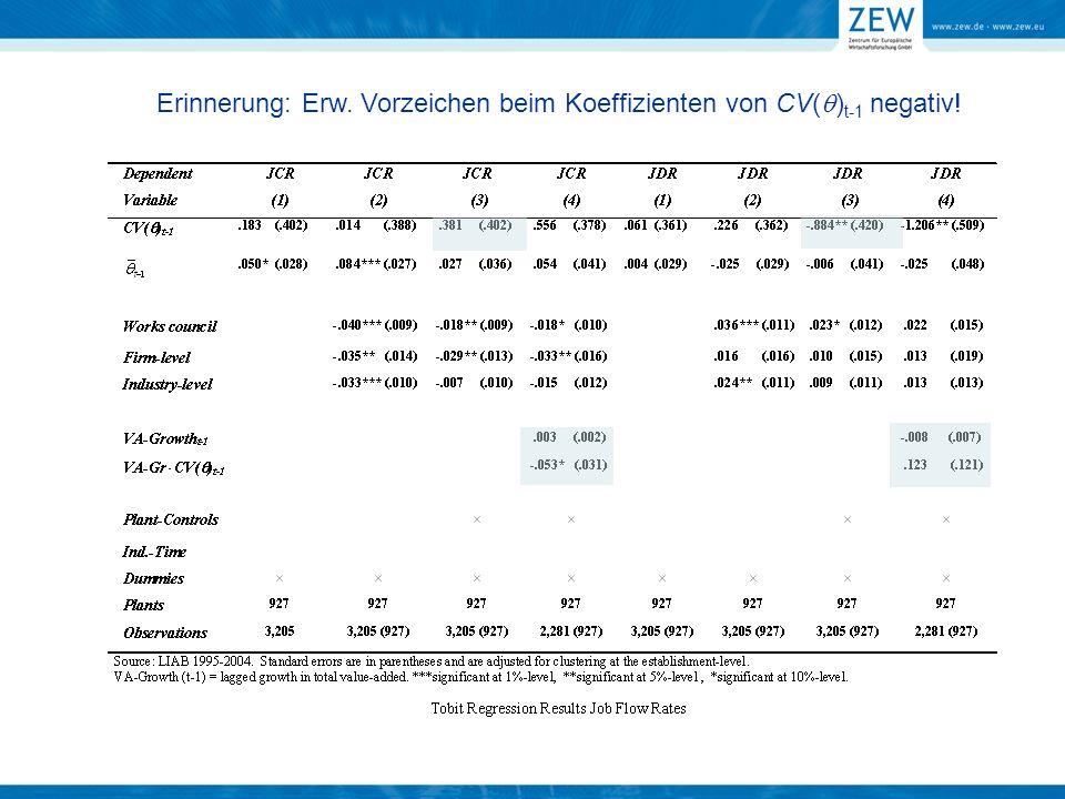Erinnerung: Erw. Vorzeichen beim Koeffizienten von CV( ) t-1 negativ!