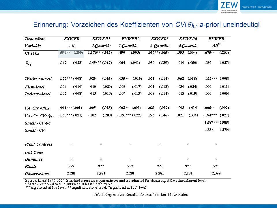 Erinnerung: Vorzeichen des Koeffizienten von CV( ) t-1 a-priori uneindeutig!