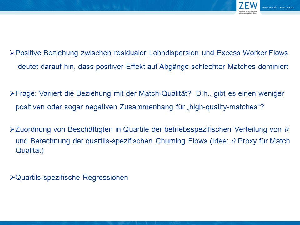 Positive Beziehung zwischen residualer Lohndispersion und Excess Worker Flows deutet darauf hin, dass positiver Effekt auf Abgänge schlechter Matches