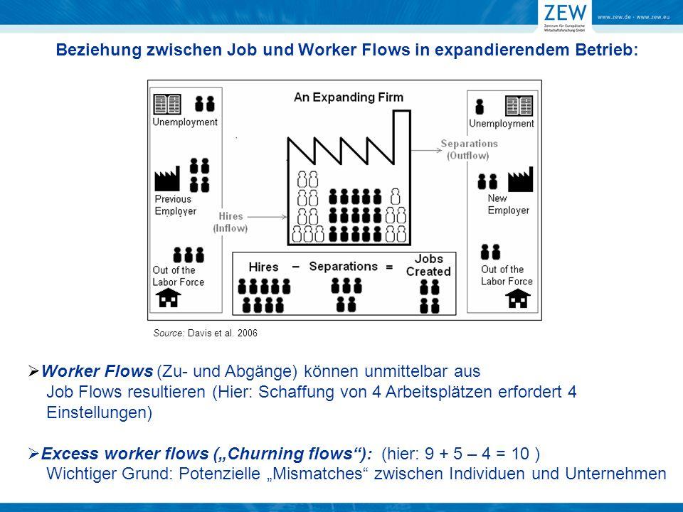 Beziehung zwischen Job und Worker Flows in expandierendem Betrieb: Worker Flows (Zu- und Abgänge) können unmittelbar aus Job Flows resultieren (Hier:
