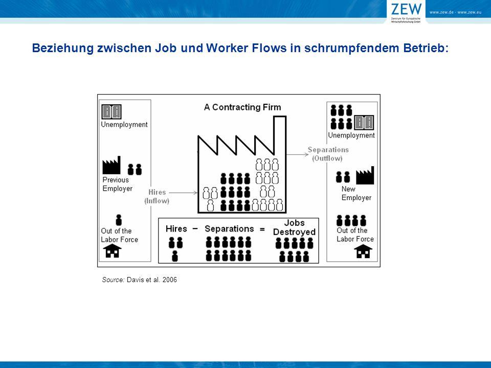 Beziehung zwischen Job und Worker Flows in schrumpfendem Betrieb: Source: Davis et al. 2006