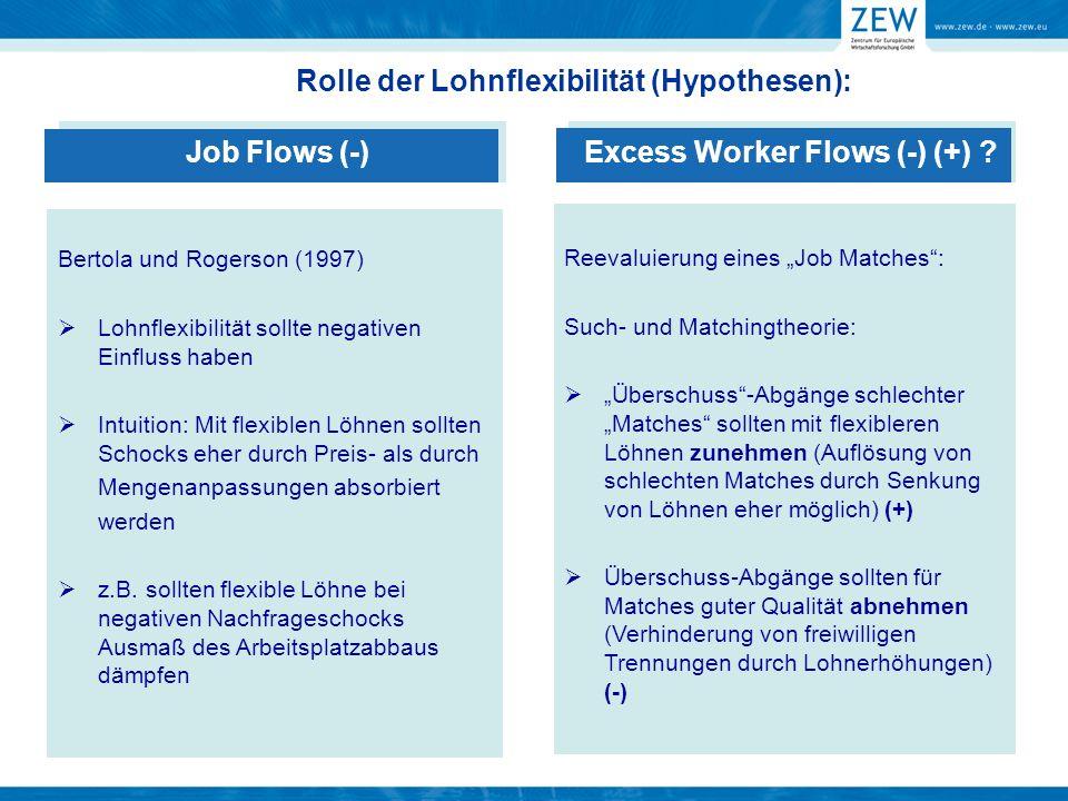 Empirische Studien zur Rolle firmenspezifischer Lohnflexibilität: Indirekte Evidenz aus Querschnitts-Ländervergleichen, die den Einfluss von Arbeitsmarktinstitutionen auf Job und Worker Flows untersuchen Problem: Arbeitsmarktinstitutionen können sowohl Lohnflexibilität als auch Grad des Kündigungsschutzes/Kosten der Beschäftigungsanpassung beeinflussen Verwandte Untersuchung: Haltiwanger und Vodopivec (2003) untersuchen Zusammenhang zwischen Job und Worker Flows und firmenspezifischer residualer Lohndispersion als Maß für Lohnflexibilität Hier ähnlicher Ansatz, zusätzliche Kontrolle für firmenspezifische Variation in Arbeitsmarktinstitutionen (Betriebsräte, Tarifverträge), die gleichzeitig einen Einfluss auf Beschäftigungsanpassung und Lohnflexibilität haben Motivation: ohne Information über Arbeitsmarktinstitutionen schwer abzuschätzen, ob geringere Lohnflexibilität höhere Anpassungskosten oder schlechtere Möglichkeit, Löhne anzupassen, reflektiert
