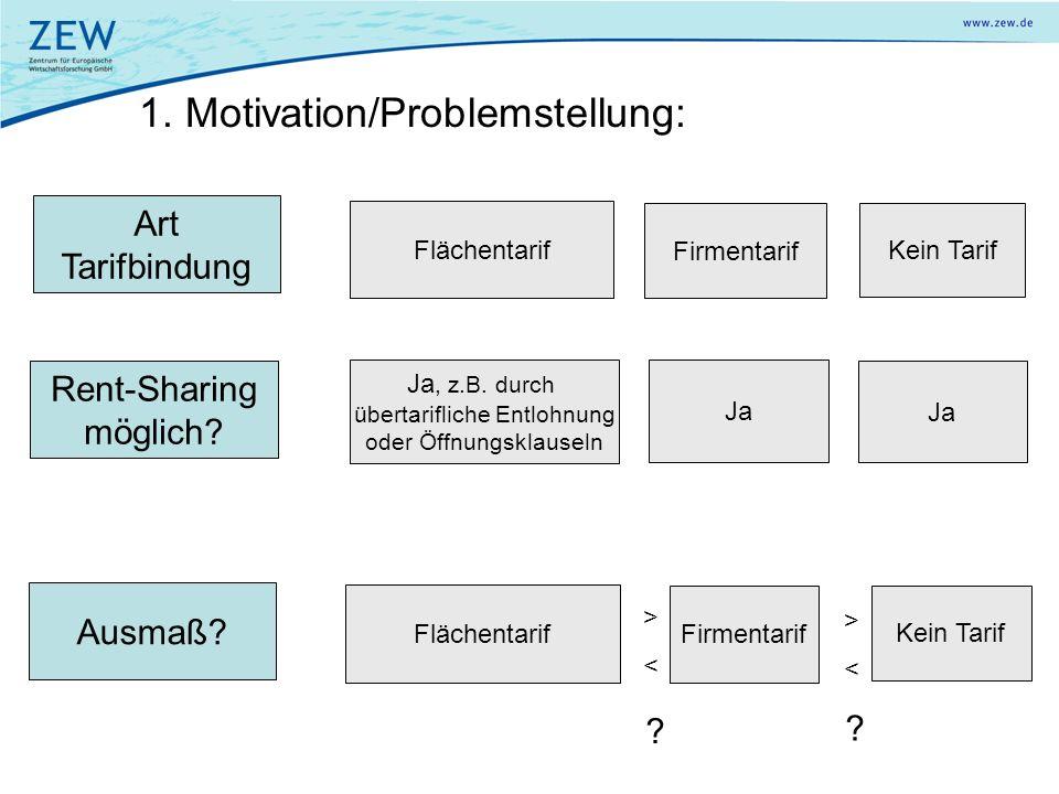 1. Motivation/Problemstellung: Flächentarif Firmentarif Kein Tarif Art Tarifbindung Rent-Sharing möglich? Ja Ja, z.B. durch übertarifliche Entlohnung