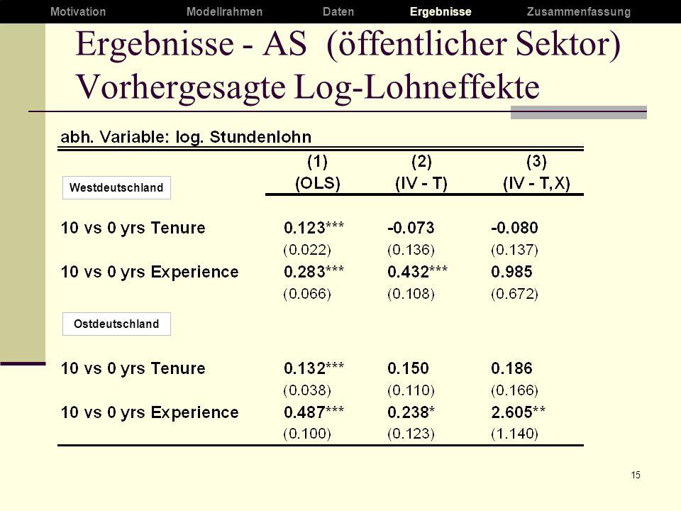 15 Ergebnisse - AS (öffentlicher Sektor) Vorhergesagte Log-Lohneffekte Ostdeutschland Westdeutschland MotivationModellrahmenDaten ErgebnisseZusammenfassung