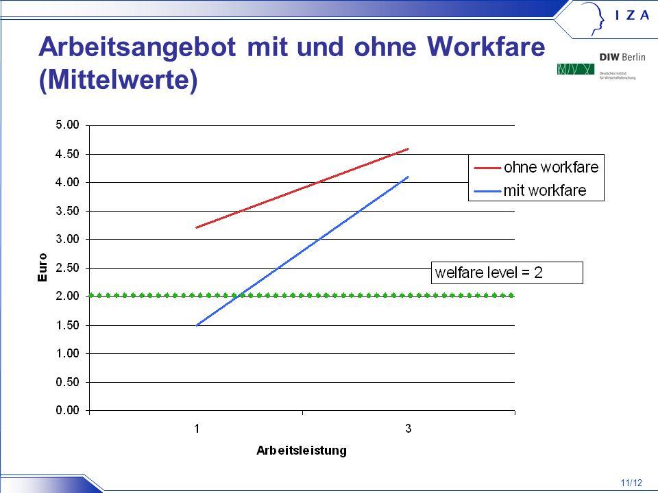 11/12 Arbeitsangebot mit und ohne Workfare (Mittelwerte)
