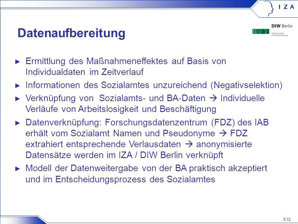 5/12 Datenaufbereitung Ermittlung des Maßnahmeneffektes auf Basis von Individualdaten im Zeitverlauf Informationen des Sozialamtes unzureichend (Negat
