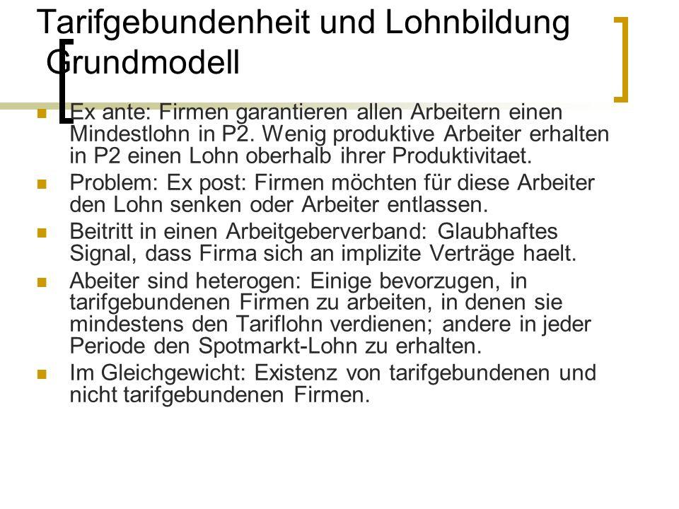 Tarifgebundenheit und Lohnbildung Grundmodell Ex ante: Firmen garantieren allen Arbeitern einen Mindestlohn in P2. Wenig produktive Arbeiter erhalten