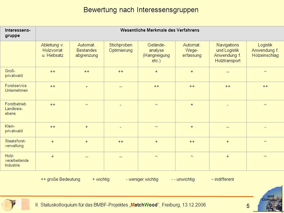 II. Statuskolloquium für das BMBF-Projektes MatchWood, Freiburg, 13.12.2006 5 Bewertung nach Interessensgruppen ++ große Bedeutung + wichtig- weniger