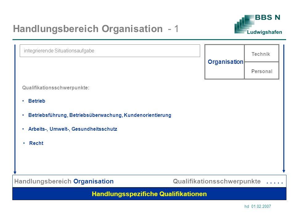 hd 01.02.2007 Handlungsbereich Organisation - 1 integrierende Situationsaufgabe Handlungsspezifiche Qualifikationen Handlungsbereich Organisation Qualifikationsschwerpunkte.....