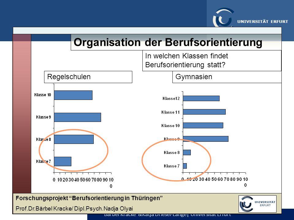 Bärbel Kracke &Katja Driesel-Lange  Universität Erfurt UNIVERSITÄT ERFURT Organisation der Berufsorientierung In welchen Klassen findet Berufsorientie