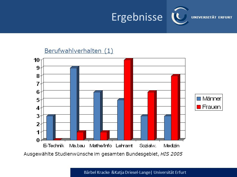Bärbel Kracke &Katja Driesel-Lange  Universität Erfurt UNIVERSITÄT ERFURT Ausgewählte Studienwünsche im gesamten Bundesgebiet, HIS 2005 Berufwahlverha