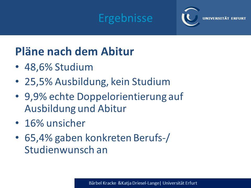 Bärbel Kracke &Katja Driesel-Lange  Universität Erfurt UNIVERSITÄT ERFURT Ergebnisse Pläne nach dem Abitur 48,6% Studium 25,5% Ausbildung, kein Studiu