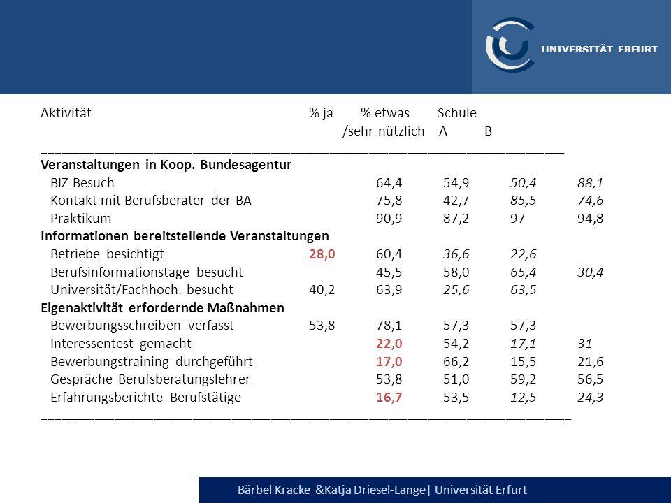 Bärbel Kracke &Katja Driesel-Lange  Universität Erfurt UNIVERSITÄT ERFURT Aktivität % ja % etwas Schule /sehr nützlich A B ___________________________