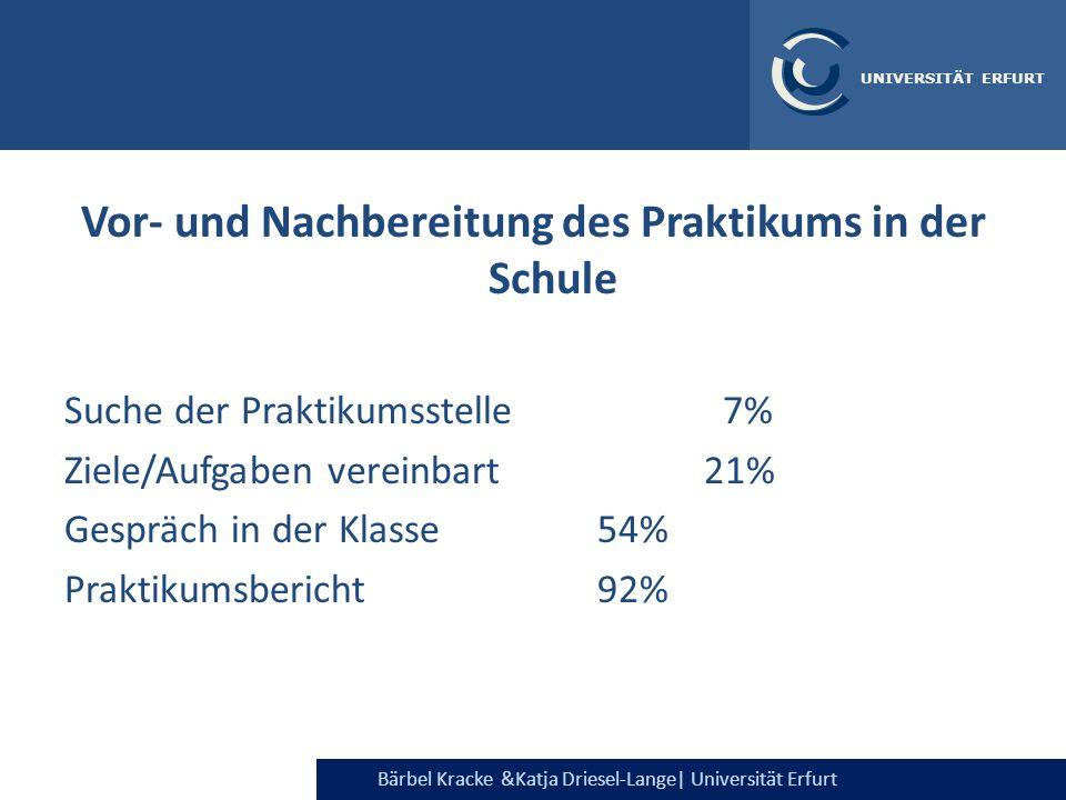 Bärbel Kracke &Katja Driesel-Lange  Universität Erfurt UNIVERSITÄT ERFURT Vor- und Nachbereitung des Praktikums in der Schule Suche der Praktikumsstel