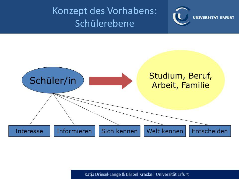 Katja Driesel-Lange & Bärbel Kracke | Universität Erfurt UNIVERSITÄT ERFURT Konzept des Vorhabens: Schülerebene Schüler/in Studium, Beruf, Arbeit, Fam