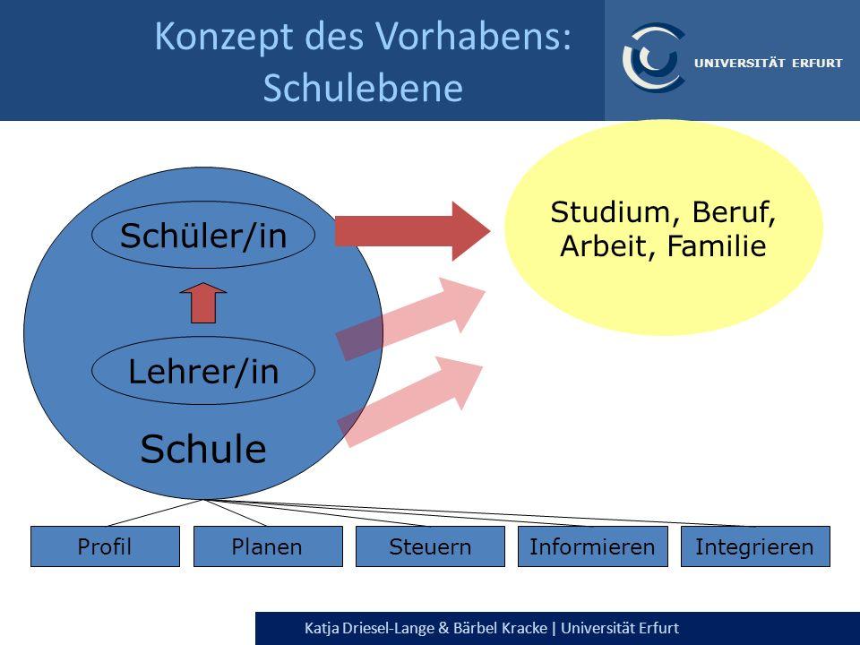 Katja Driesel-Lange & Bärbel Kracke | Universität Erfurt UNIVERSITÄT ERFURT Konzept des Vorhabens: Schulebene Studium, Beruf, Arbeit, Familie ProfilPl