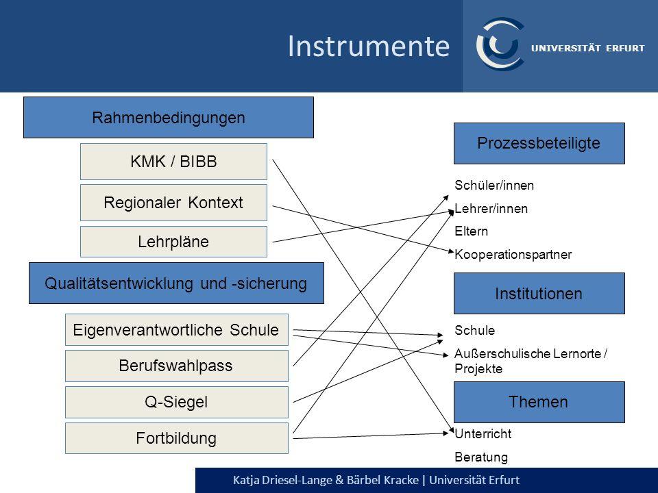 Katja Driesel-Lange & Bärbel Kracke | Universität Erfurt UNIVERSITÄT ERFURT Instrumente Rahmenbedingungen Prozessbeteiligte Themen KMK / BIBB Qualität