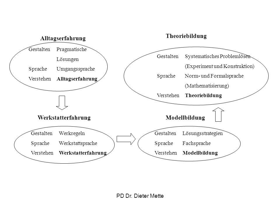 PD Dr. Dieter Mette GestaltenSystematisches Problemlösen (Experiment und Konstruktion) SpracheNorm- und Formalsprache (Mathematisierung) VerstehenTheo