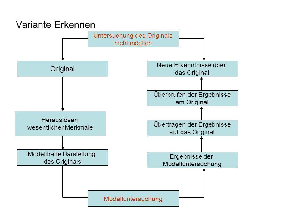 PD Dr. Dieter Mette Variante Erkennen Original Neue Erkenntnisse über das Original Überprüfen der Ergebnisse am Original Herauslösen wesentlicher Merk