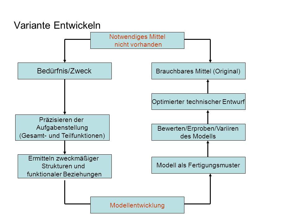 PD Dr. Dieter Mette Variante Entwickeln Bedürfnis/Zweck Brauchbares Mittel (Original) Optimierter technischer Entwurf Präzisieren der Aufgabenstellung