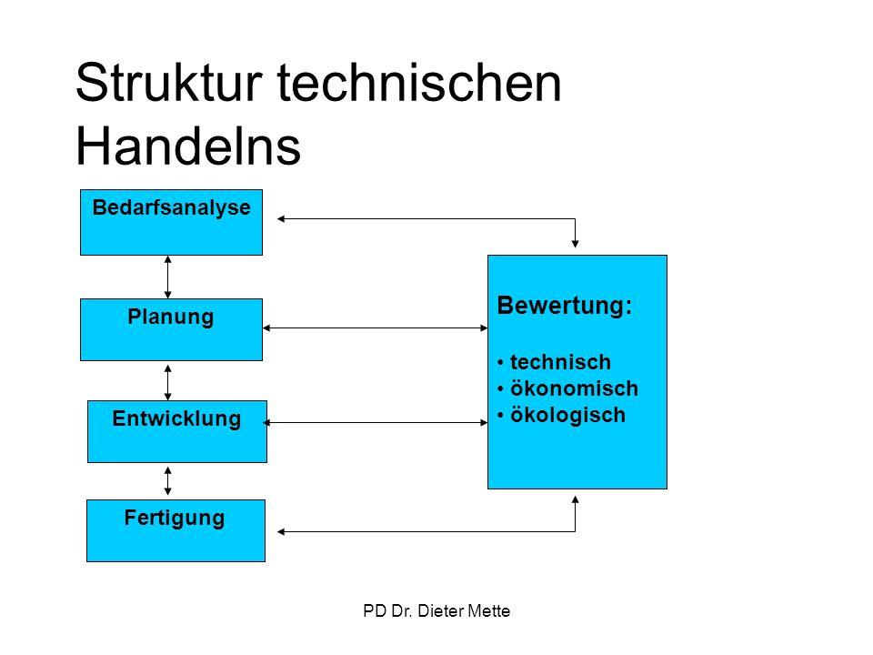 PD Dr. Dieter Mette Struktur technischen Handelns Bedarfsanalyse Planung Entwicklung Fertigung Bewertung: technisch ökonomisch ökologisch