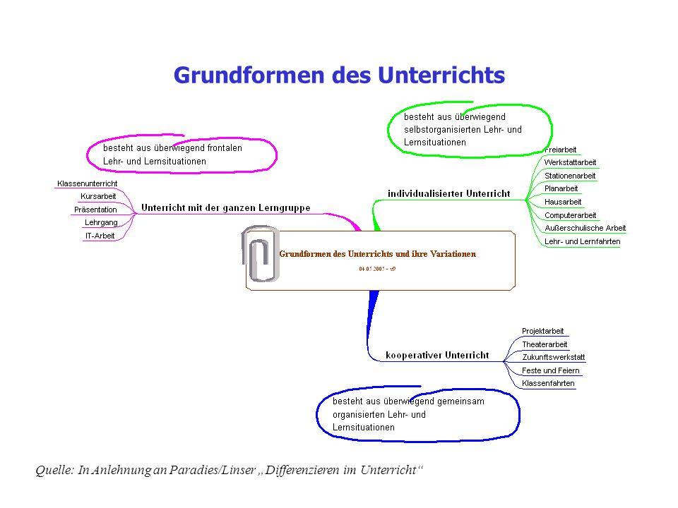 Grundformen des Unterrichts Quelle: In Anlehnung an Paradies/Linser Differenzieren im Unterricht