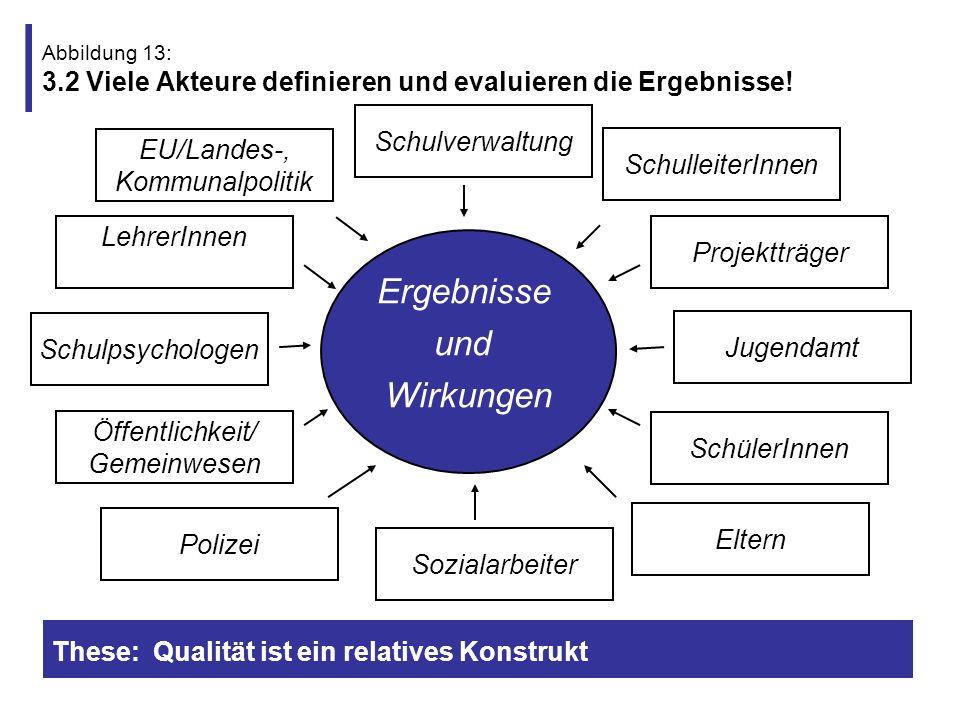 Abbildung 14: 3.3 Viele Wirkungen von Qualitätsentwicklung und Evaluation.
