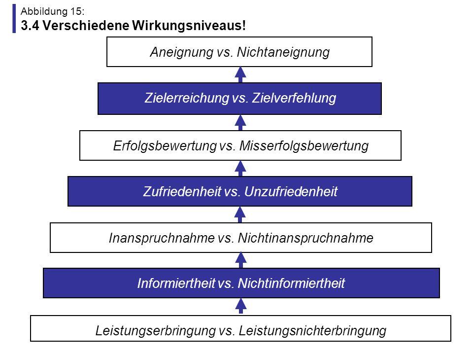 Abbildung 16: 3.5 Verschiedene Wirkungsebenen und Wirkungsadressaten.