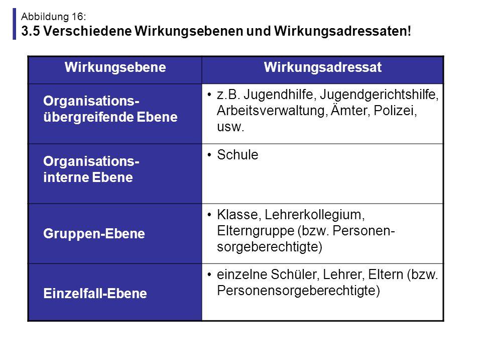 Abbildung 17: Gliederung (4) 1.Einführung in die Qualitäts- und Evaluationsdebatte 4.