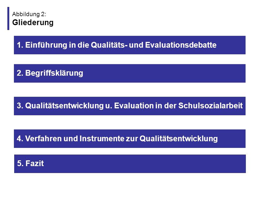 Abbildung 3: Gliederung (1) 1.Einführung in die Qualitäts- und Evaluationsdebatte 4.