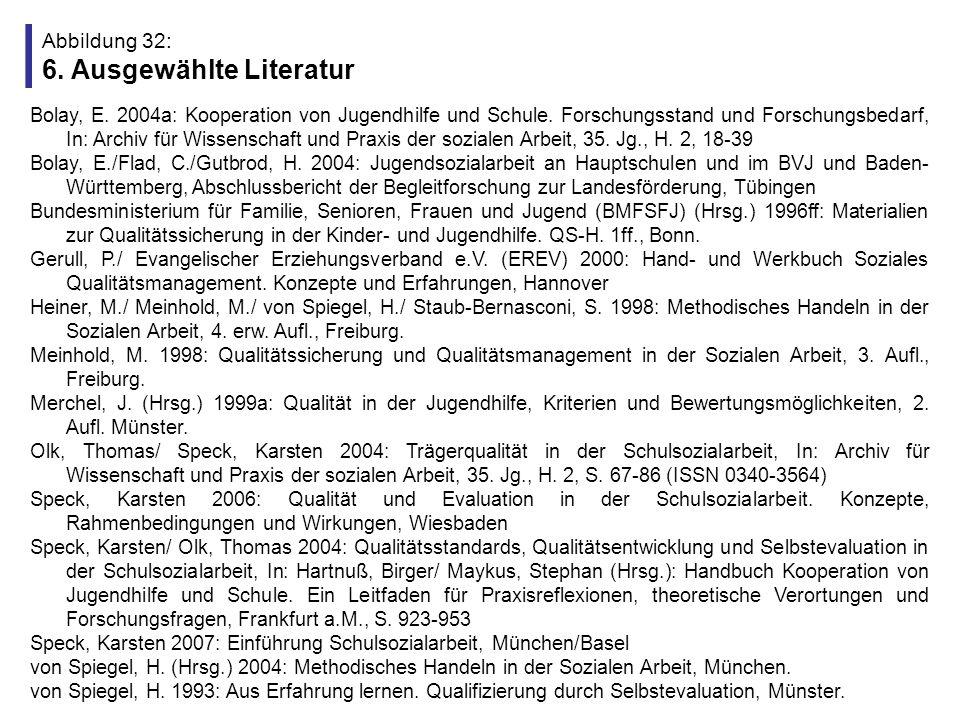 Abbildung 33: Zwei persönliche Literaturempfehlungen des Referenten Inhalt (416 S.; ISBN 978-3531151748; 44,90 Euro) - Qualität- und (Selbst-)Evaluationsdebatte - Qualitätsstandards, Qualitätsentwicklung, Selbstevaluation und Evaluation - Landesprogramme, Fachpolitik, Landesarbeitsgemeinschaften - Bestandsaufnahme, empirische Befunde, theoretische Überlegungen, Empfehlungen Inhalt (S.