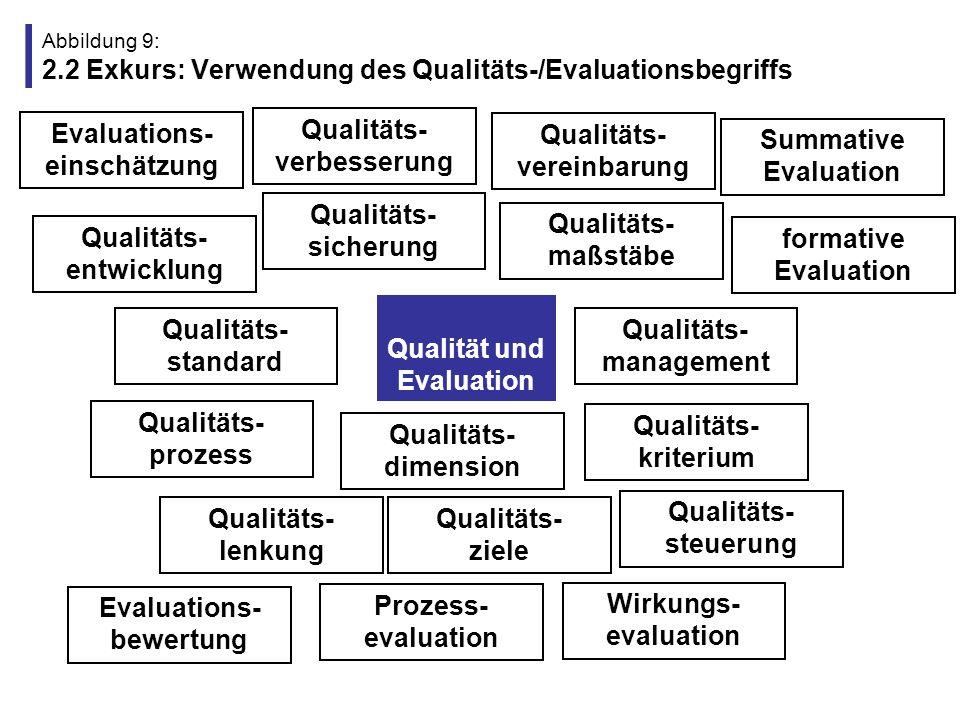 Abbildung 9: 2.2 Exkurs: Verwendung des Qualitäts-/Evaluationsbegriffs Qualität und Evaluation Qualitäts- sicherung Qualitäts- vereinbarung Qualitäts-