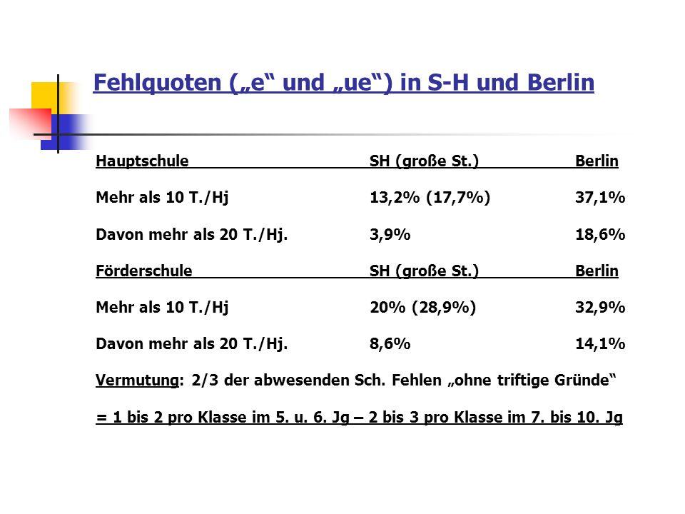 Fehlquoten (e und ue) in S-H und Berlin HauptschuleSH (große St.)Berlin Mehr als 10 T./Hj13,2% (17,7%) 37,1% Davon mehr als 20 T./Hj.3,9%18,6% Förders