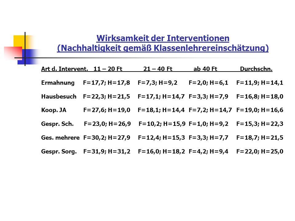 Wirksamkeit der Interventionen (Nachhaltigkeit gemäß Klassenlehrereinschätzung) Art d. Intervent. 11 – 20 Ft 21 – 40 Ft ab 40 Ft Durchschn. Ermahnung