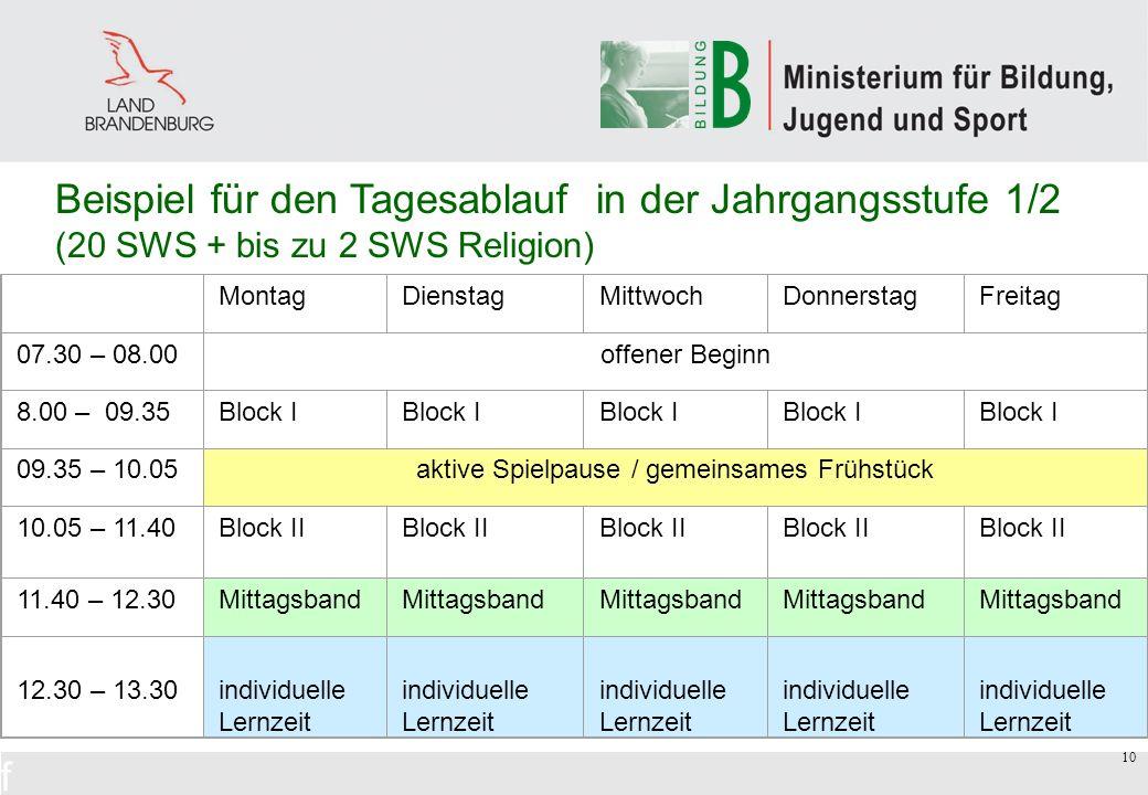 10 Beispiel für den Tagesablauf in der Jahrgangsstufe 1/2 (20 SWS + bis zu 2 SWS Religion) TagesablaufTagesablauf MontagDienstagMittwochDonnerstagFreitag 07.30 – 08.00 offener Beginn 8.00 – 09.35Block I 09.35 – 10.05aktive Spielpause / gemeinsames Frühstück 10.05 – 11.40Block II Block II Block II 11.40 – 12.30Mittagsband 12.30 – 13.30 individuelle Lernzeit individuelle Lernzeit individuelle Lernzeit individuelle Lernzeit individuelle Lernzeit