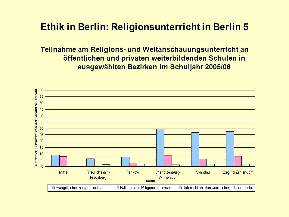 Ethik in Berlin: Anforderungen