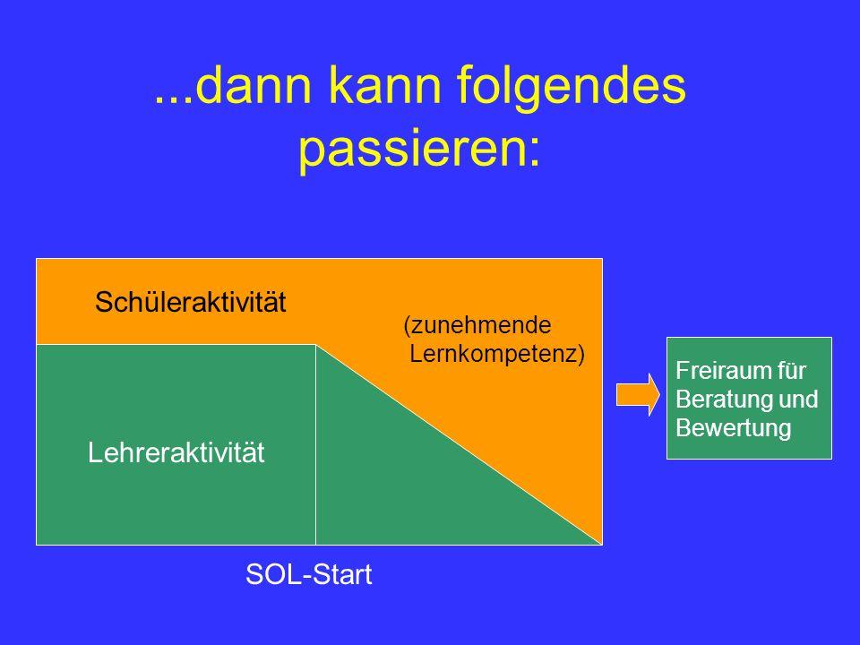 ...dann kann folgendes passieren: Lehreraktivität Schüleraktivität (zunehmende Lernkompetenz) SOL-Start Freiraum für Beratung und Bewertung