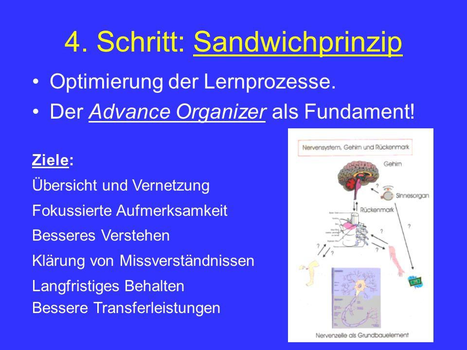 4. Schritt: Sandwichprinzip Optimierung der Lernprozesse. Der Advance Organizer als Fundament! Ziele: Übersicht und Vernetzung Fokussierte Aufmerksamk