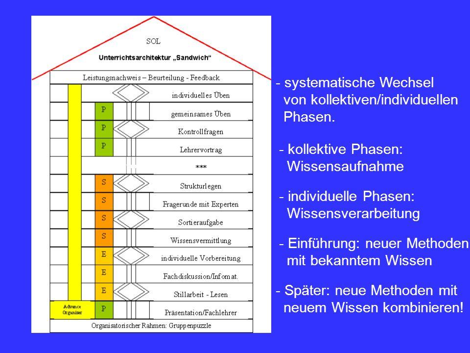 - systematische Wechsel von kollektiven/individuellen Phasen. - kollektive Phasen: Wissensaufnahme - individuelle Phasen: Wissensverarbeitung - Einfüh