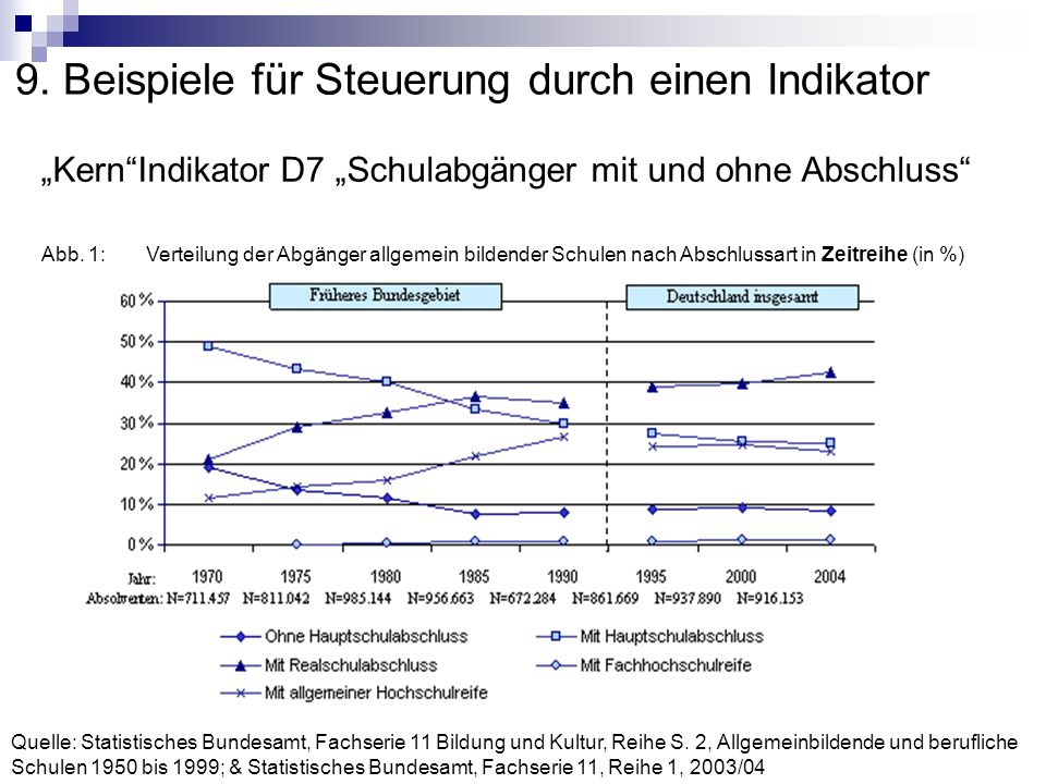 9. Beispiele für Steuerung durch einen Indikator KernIndikator D7 Schulabgänger mit und ohne Abschluss Abb. 1:Verteilung der Abgänger allgemein bilden