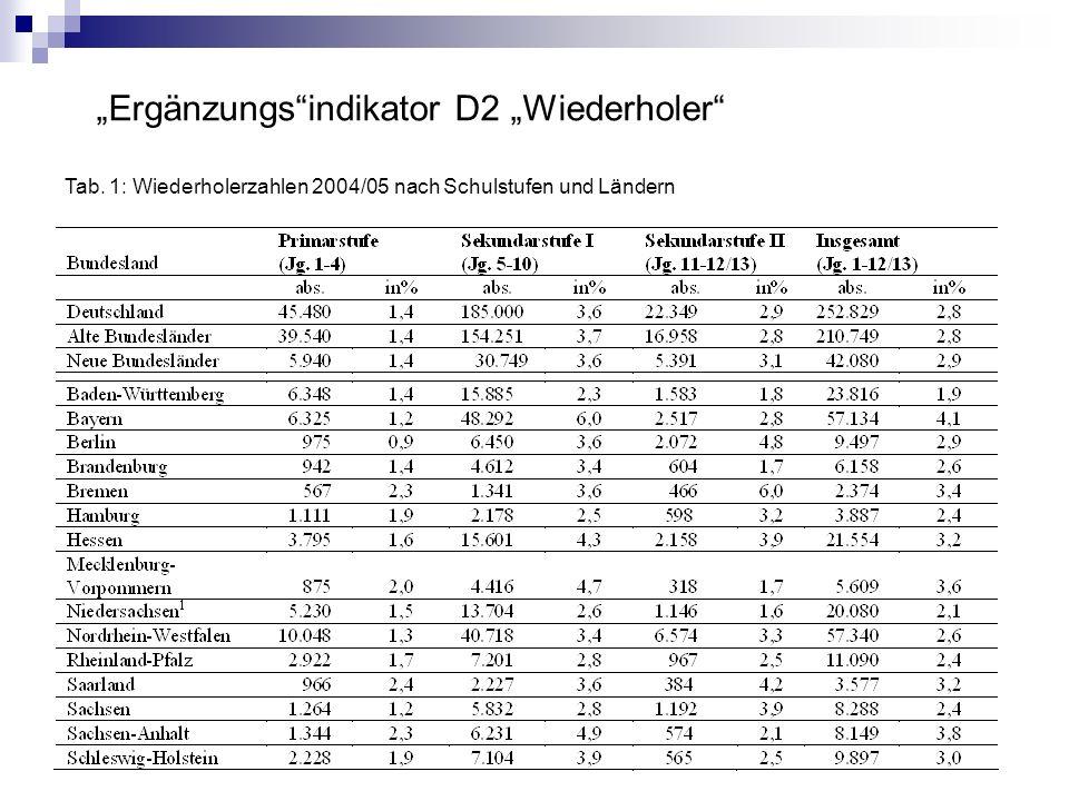 Ergänzungsindikator D2 Wiederholer Tab. 1: Wiederholerzahlen 2004/05 nach Schulstufen und Ländern [1] Tab. 1: Wiederholerzahlen 2004/05 nach Schulstuf