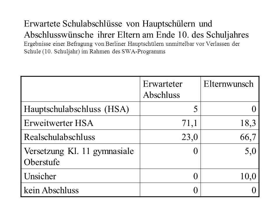 Erwartete Schulabschlüsse von Hauptschülern und Abschlusswünsche ihrer Eltern am Ende 10. des Schuljahres Ergebnisse einer Befragung von Berliner Haup