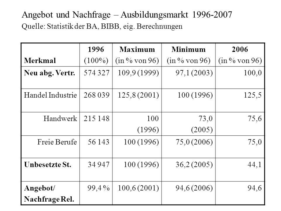 Angebot und Nachfrage – Ausbildungsmarkt 1996-2007 Quelle: Statistik der BA, BIBB, eig. Berechnungen Merkmal 1996 (100%) Maximum (in % von 96) Minimum