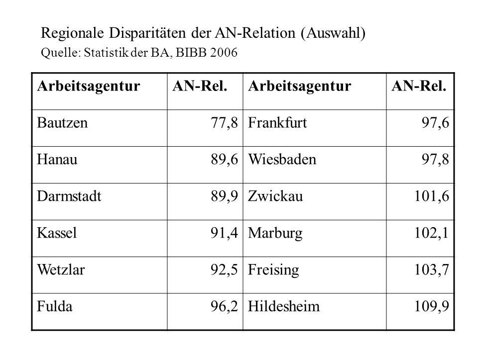 Regionale Disparitäten der AN-Relation (Auswahl) Quelle: Statistik der BA, BIBB 2006 ArbeitsagenturAN-Rel.ArbeitsagenturAN-Rel. Bautzen77,8Frankfurt97