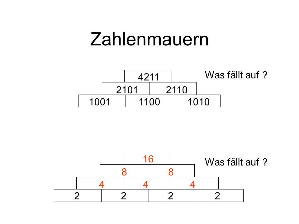 Zahlenmauern 1001 1100 1010 2101 2110 4211 2 2 4 4 4 8 16 Was fällt auf ?