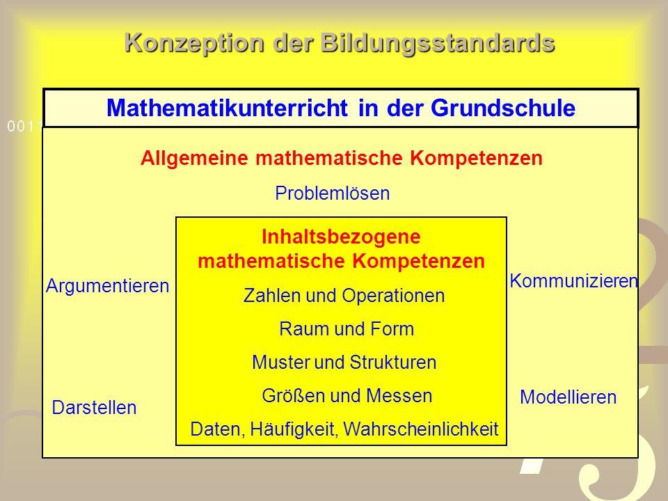 Mathematikunterricht in der Grundschule Allgemeine mathematische Kompetenzen Darstellen Problemlösen Kommunizieren Modellieren Argumentieren Inhaltsbezogene mathematische Kompetenzen Zahlen und Operationen Raum und Form Muster und Strukturen Größen und Messen Daten, Häufigkeit, Wahrscheinlichkeit Konzeption der Bildungsstandards