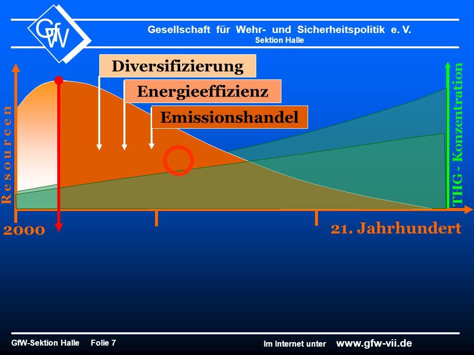 Gesellschaft für Wehr- und Sicherheitspolitik e. V. Sektion Halle GfW-Sektion Halle Folie 7 G f W Im Internet unter www.gfw-vii.de 2000 R e s o u r c