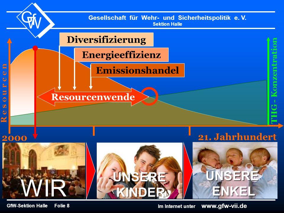 Gesellschaft für Wehr- und Sicherheitspolitik e. V. Sektion Halle GfW-Sektion Halle Folie 8 G f W Im Internet unter www.gfw-vii.de 2000 R e s o u r c